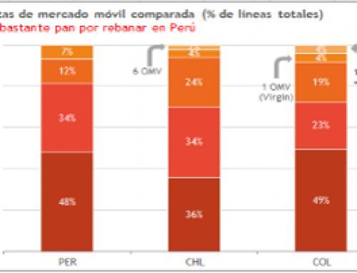 """OSIPTEL y el """"destrabe"""" de la competencia móvilEspacio de mejora aún mayor en precios y calidad"""