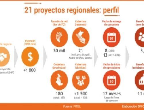 21 proyectos regionales: perfil