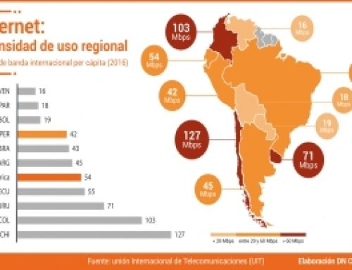 Internet: intensidad de uso regional  Ancho de banda internacional per cápita (2016)