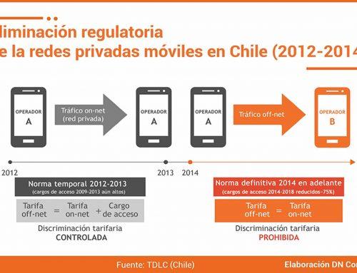 Regulación de tarifas on-net/off-net: Chile (2012-2014)Alto impacto positivo en conjunto con otras normas pro-competencia