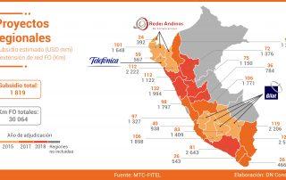 17.05.19 Proyectos regionales