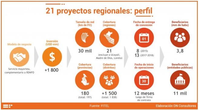21 proyectos regionales