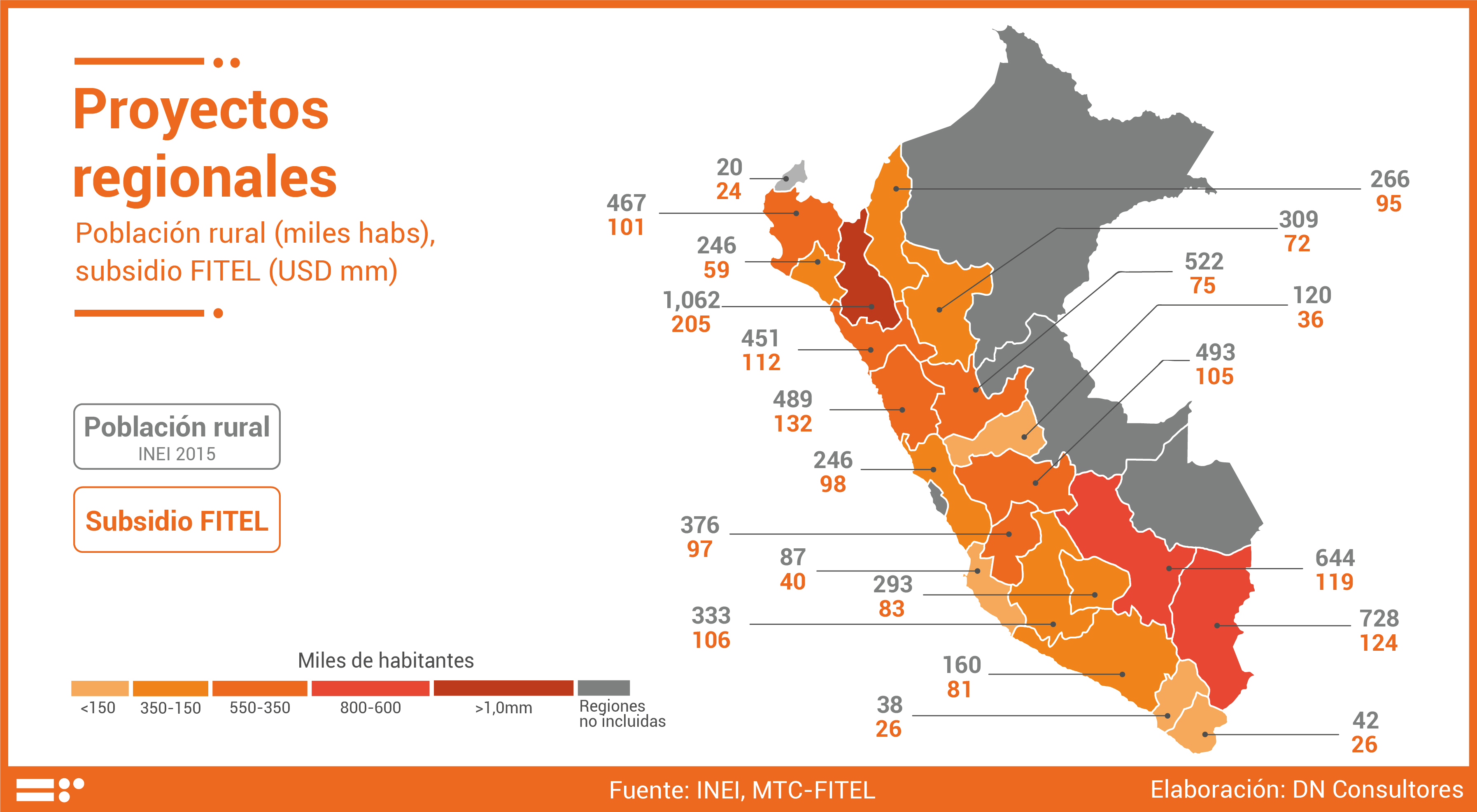 17.06.08 Proyectos regionales