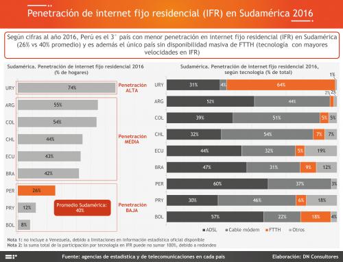 Penetración de internet fijo residencia (IFR) en Sudamérica 2016Según cifras al año 2016, Perú es el 3° país con menor penetración en internet fijo residencial (IFR) en Sudamérica
