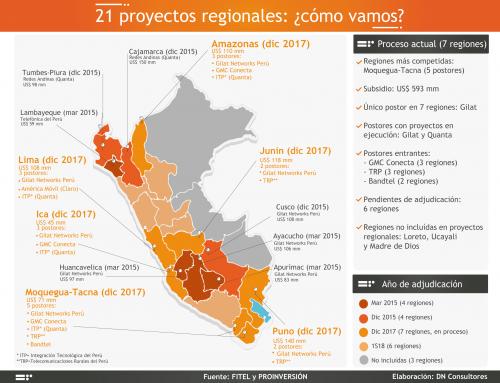 21 proyectos regionales: ¿cómo vamos?