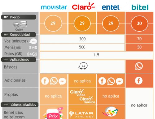 Operadores móviles: planes POSPAGO de MENOR PRECIO