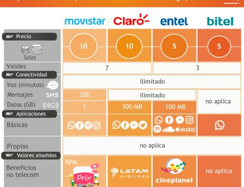 Operadores móviles: planes PREPAGO – PRECIO de recarga (REPRESENTATIVO)