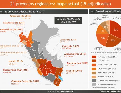 21 proyectos regionales: mapa actual (15 adjudicados)