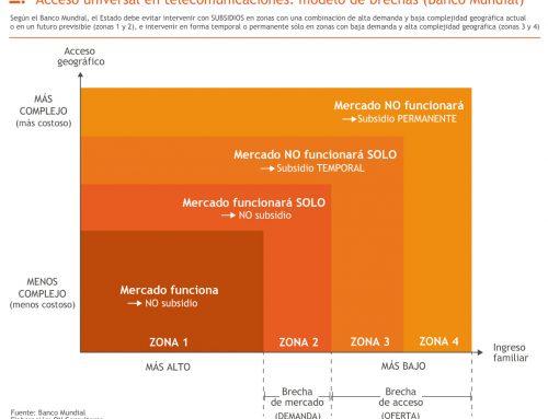 Acceso universal en telecomunicaciones: modelo de brechas (Banco Mundial)