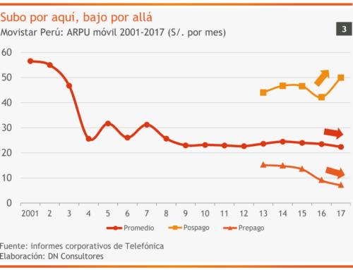 Subo por aquí, bajo por alláMovistar Perú: ARPU móvil 2001-2017 (S/. por mes)