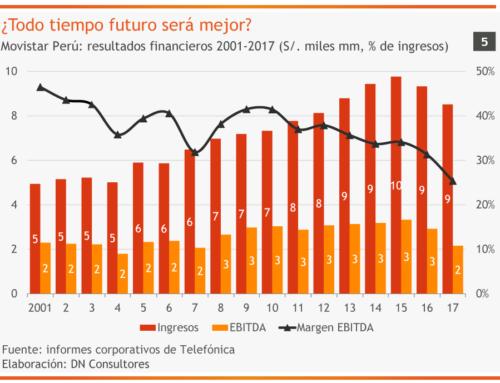 ¿Todo tiempo futuro será mejor?Movistar Perú: resultados financieros 2001-2017 (S/. miles mm, % de ingresos)