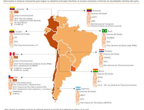 Sudamérica: proyectos nacionales de acceso universal