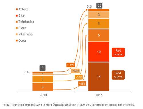 Perú: redes FO de transporte nacional 2010-2016, por operador (miles de km)