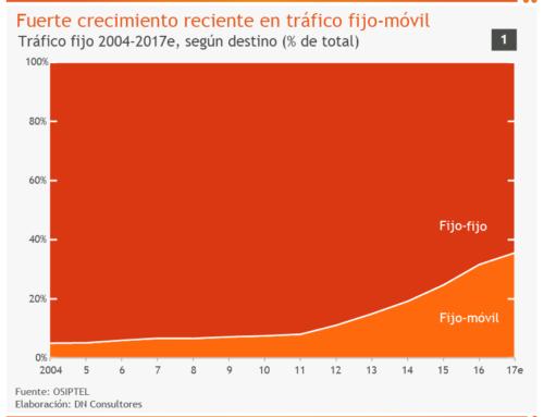 Fuerte crecimiento reciente en tráfico fijo-móvilTráfico fijo 2004-2017e, según destino (% de total)