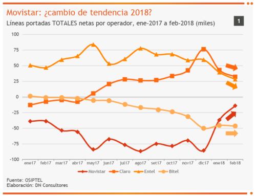 Movistar: ¿cambio de tendencia 2018?Líneas portadas TOTALES netas por operador, ene-2017 a feb-2018 (miles)