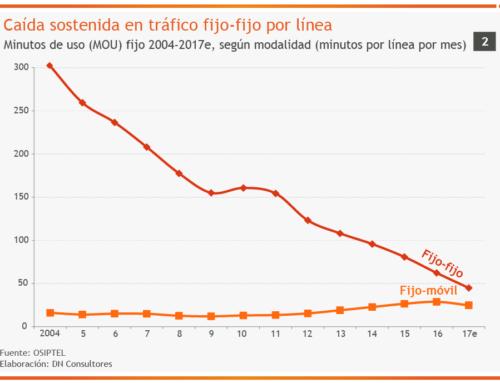 Caída sostenida en tráfico fijo-fijo por líneaMinutos de uso (MOU) fijo 2004-2017e, según modalidad (minutos por línea por mes)