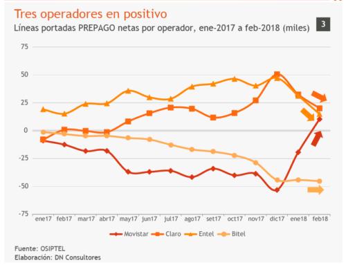 Tres operadores en positivoLíneas portadas PREPAGO netas por operador, ene-2017 a feb-2018 (miles)