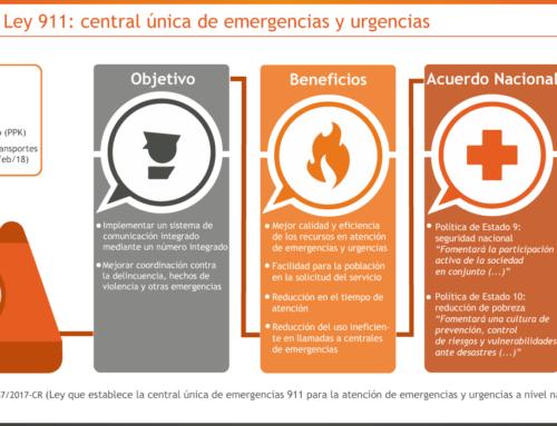 Proyecto de Ley 911: central única de emergencias y urgencias