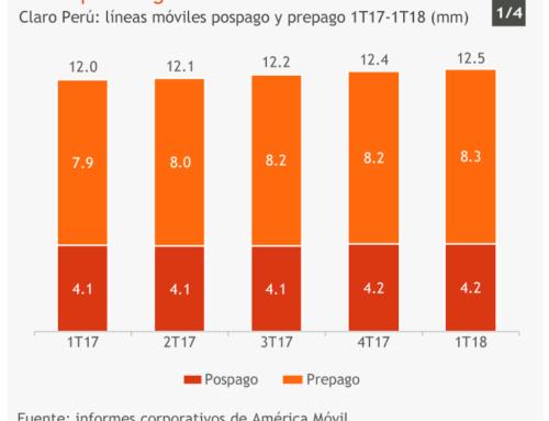 Lento pero seguroClaro Perú: líneas móviles pospago y prepago 1T17-1T18 (mm)