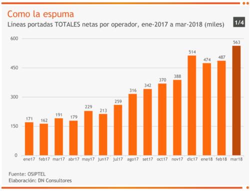 Como la espumaLíneas portadas TOTALES netas por operador, ene-2017 a mar-2018 (miles)