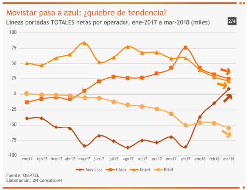 Movistar pasa a azul: ¿quiebre de tendencia?Líneas portadas TOTALES netas por operador, ene-2017 a mar-2018 (miles)