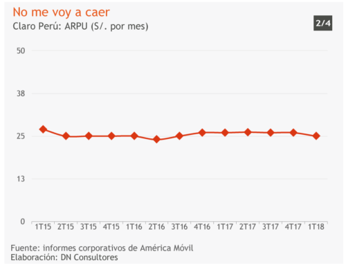 No me voy a caerClaro Perú: ARPU (S/. por mes)