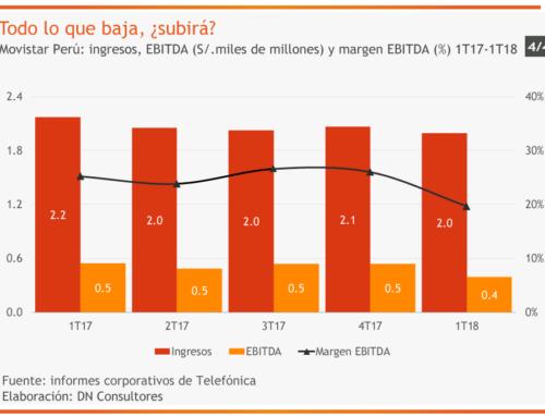 Todo lo que baja, ¿subirá?Movistar Perú: ingresos, EBITDA (S/. miles de millones) y margen EBITDA (%) 1T17-1T18