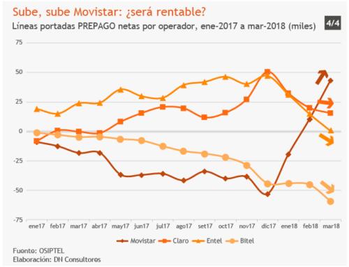 Sube, sube Movistar: ¿será rentable?Líneas portadas PREPAGO netas por operador, ene-2017 a mar-2018 (miles)