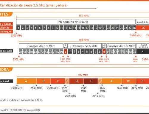 Banda 2.5 GHz: recanalizar, reordenar, licitar¿Cuánto falta para contar con más espectro para 4G?