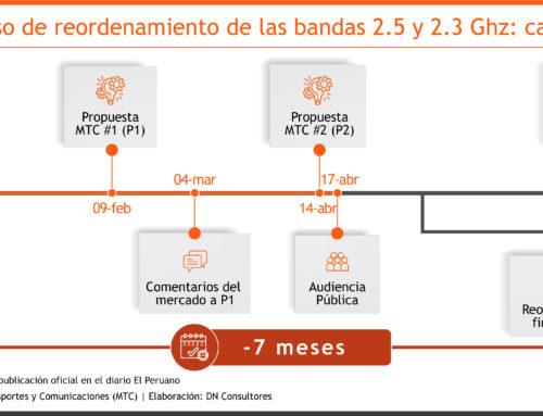 Reordenamiento 2.5 GHz: ¿qué viene después?MTC prepara el terreno para los futuros servicios 5G