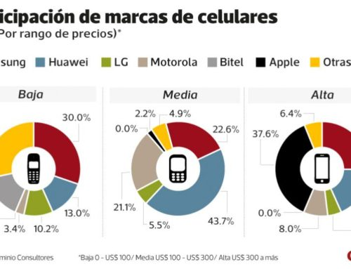Huawei: ¿Qué pasará con los precios de los celulares de esta marca en Perú?Gestión